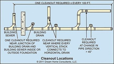 Cleanout Locations And Spacing1 Install A Clean Out In
