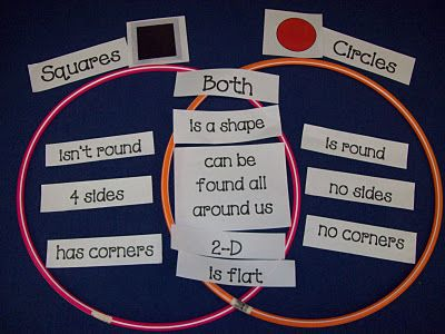Shape Venn Diagram. I like the idea of pre-written descriptions so the children can figure out where each one goes.