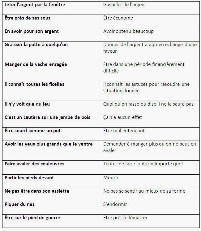 Les Expressions Plus Courantes En Français