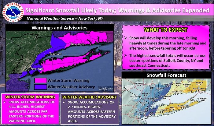 A Winter Storm Warning has been issued for Suffolk County and Nassau County, while New York City remains under a Winter Weather Advisory. Snow accumulation is expected in the range of 6-11 inches for most of Long Island, but communities on the East End may experience as much as 12 inches. Head to the article below for the latest on today's snowstorm.