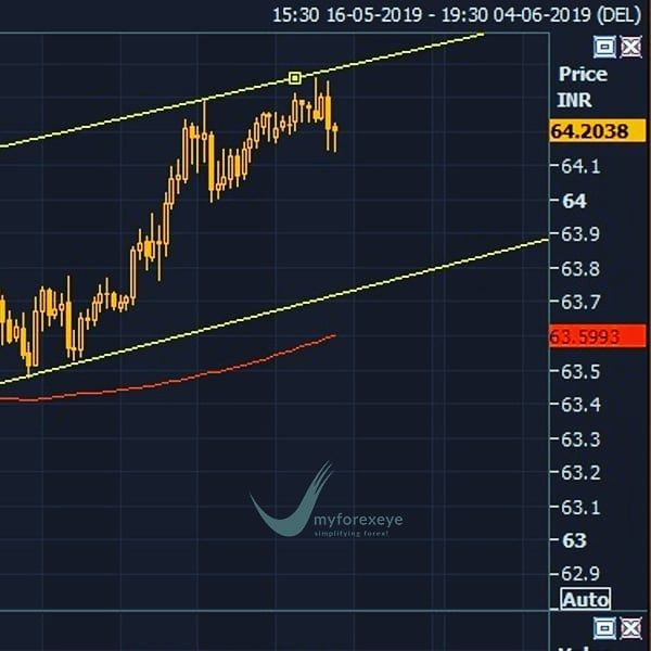 Jpyinr Technical Analysis According To An Hourly Chart Price Of