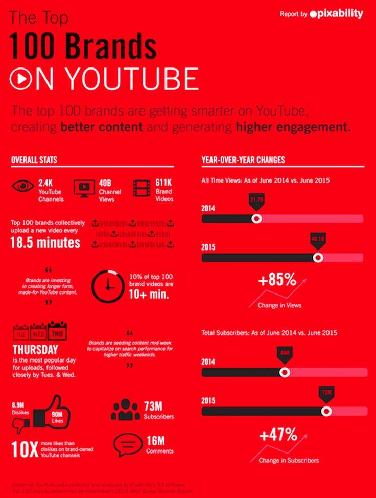 Les 100 marques les plus populaires sur YouTube