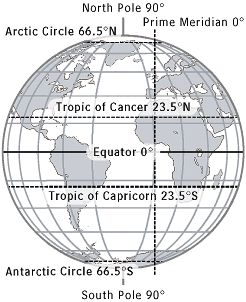 Five Major Circles of Latitude and Geography Glossary