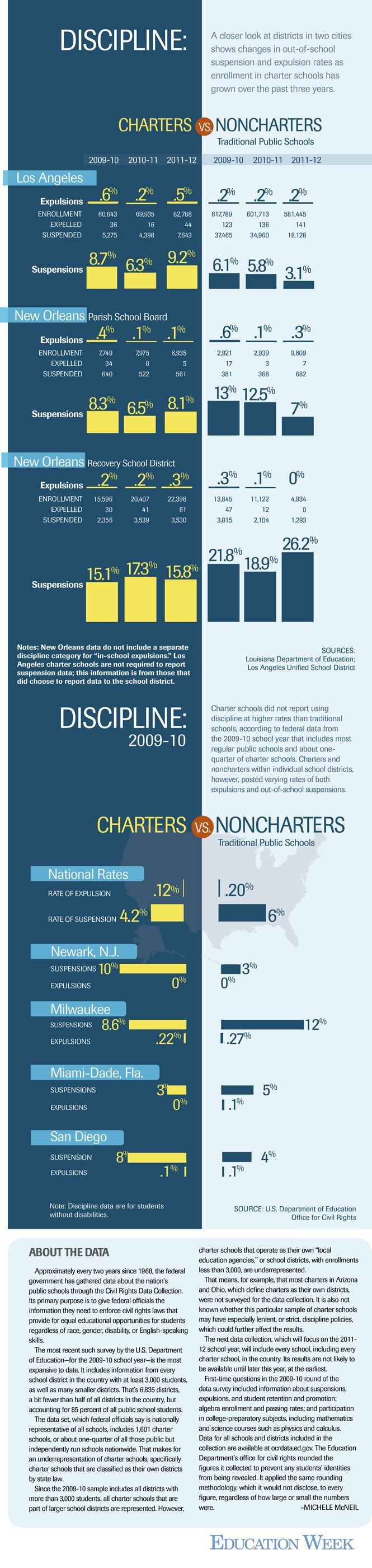Charter schools' freedom to set and enforce their own discipline rules has raised concerns among educators, policymakers, and parents, who worry that