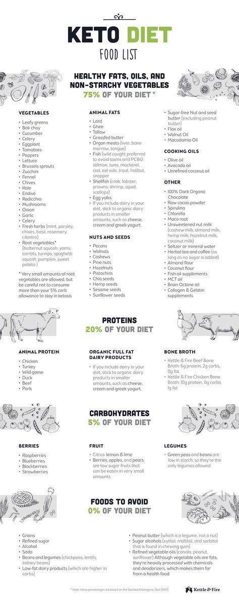 A detailed keto diet food list to help guide your choices when it comes to groce...
