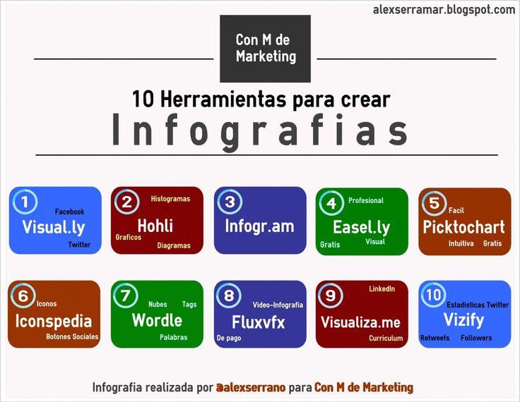 Este es el título de la entrada del blog Con M de Marketing gestionado por Alex Serrano y que sirve para mostraros la infografía con la que resume su entrada y pasar a citar cada una de las herrami…