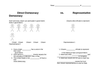 This worksheet gives students examples of Direct and Representative Democracy. They will gain an understanding of the difference between the type of democracy created by the Ancient Athenians in Greece and the type that we use in the United States today.