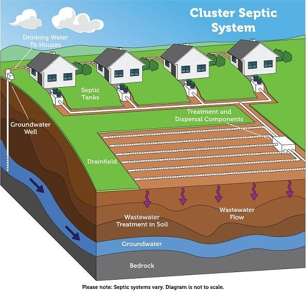 How A Cluster Community System Works Septic System Septic Tank Systems Septic Tank