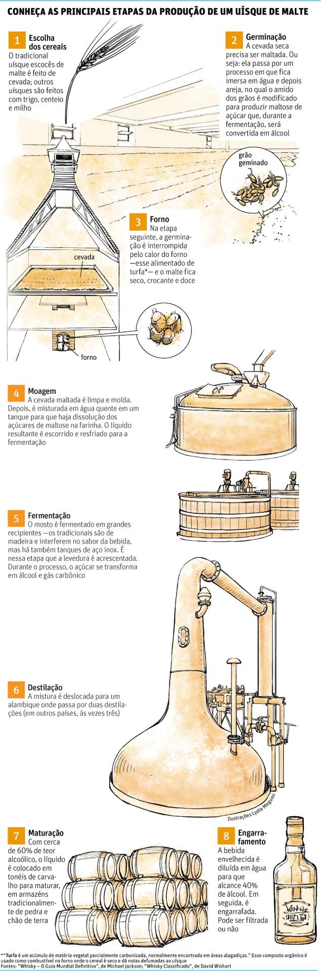 Conheça as etapas de produção de um uísque de malte.