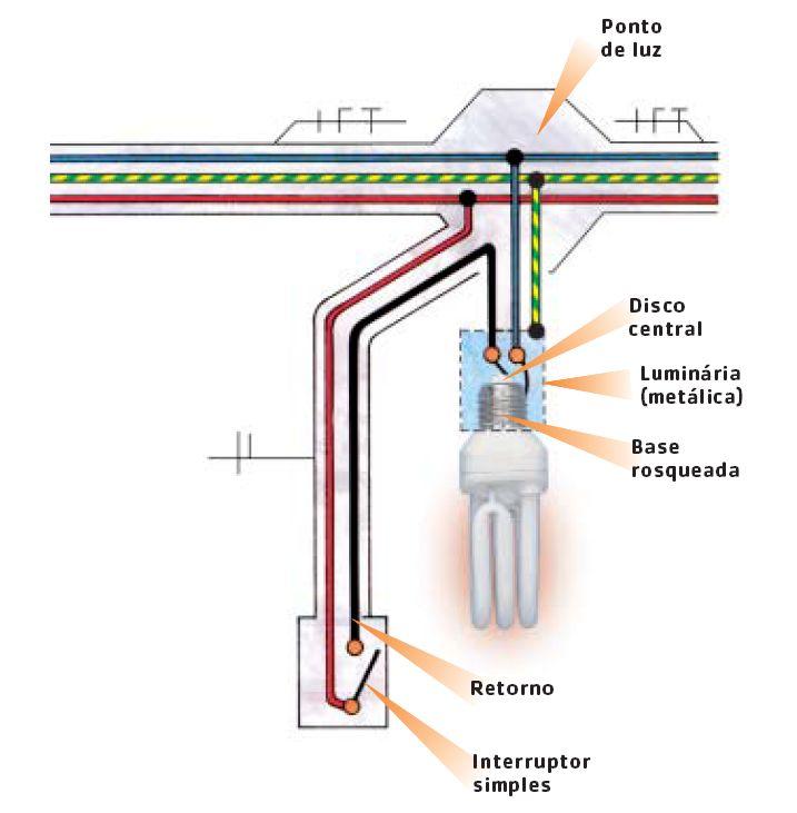 Esquema de Ligação de uma lâmpada comandada por interruptor simples