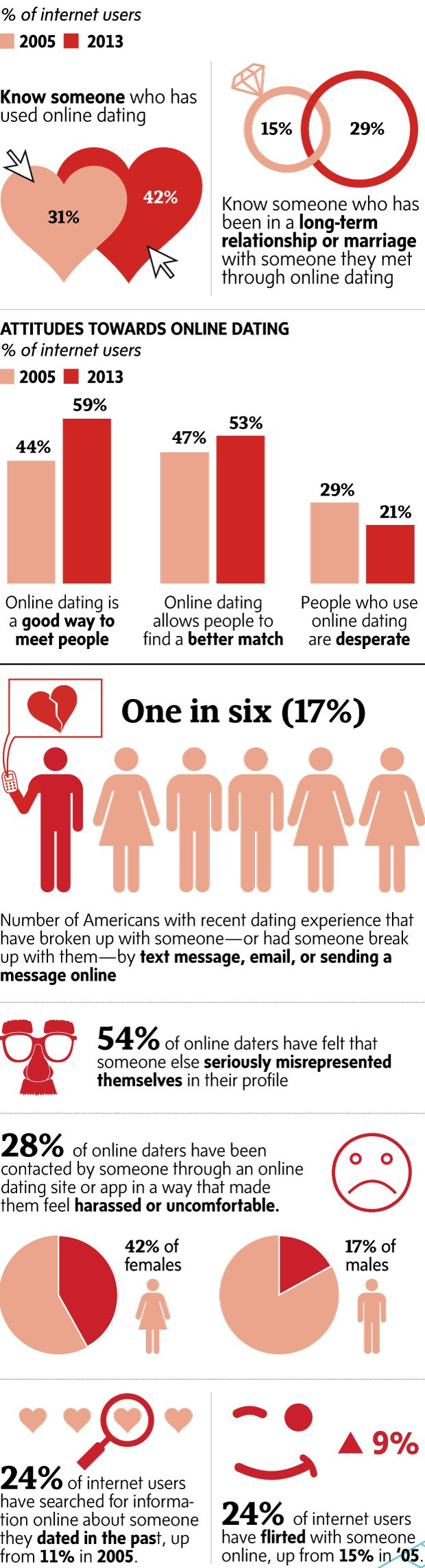 Online dating houston popularity