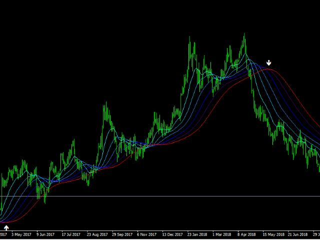 Sextet Indicator Forex Ea Moving Average Search Page