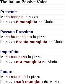 Learning Italian - La voce passiva - The Italian Passive Voice