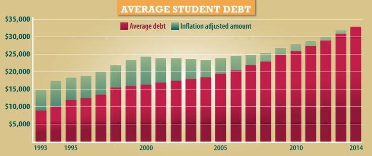 Understanding the Rising Costs of Higher Education