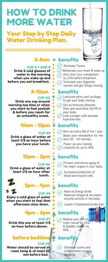 The benefits of drinking more water (plus a handy timeline of when to drink it). Brilliant! Definitely Pinning!