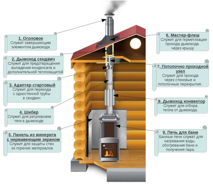 Как установить и собрать дымоход