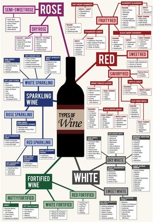 Types of Wine Chart #ForkandCork