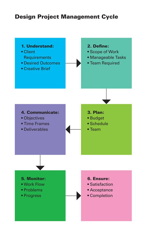 Easy project management cicle