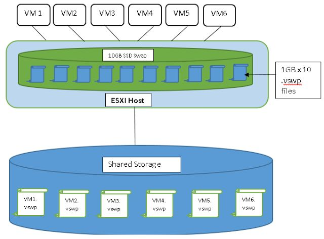 Virtual Maestro: VMware Memory Reclamation:Hypervisor Swapping