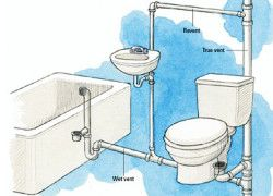 how to install plumbing for a kitchen sink 20 best plumbing images on pex plumbing 9776