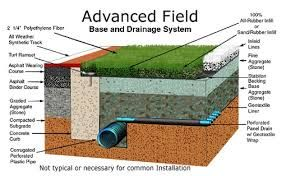 Image result for artificial golf greens