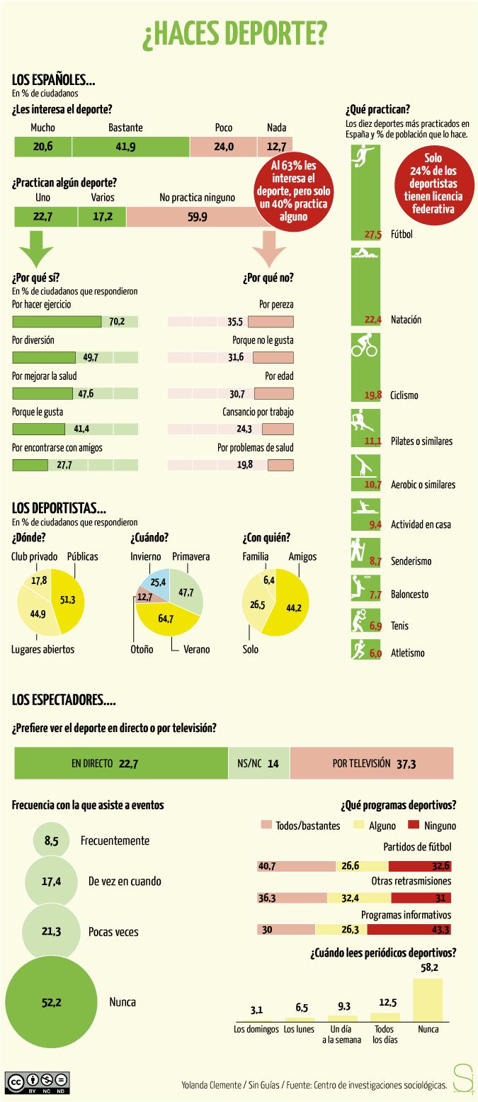 Infografía about sports - can be used to teach/reinforce question words and frequency of events