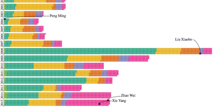 This Visualization Shows China's Jailed, Murdered And Missing Political Prisoners