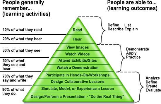 Edgar Dale's cone of learning - Instructional Technology/Edgar Dale - Wikibooks, open books for an open world