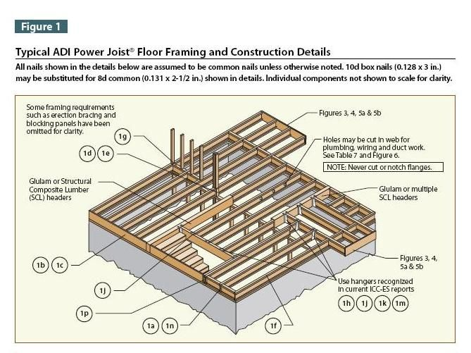 74 best images about floor framing on pinterest the for Floor joist construction