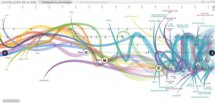 La evolución de la web. interesante y bien elaborada infografia interactiva, recomendado.