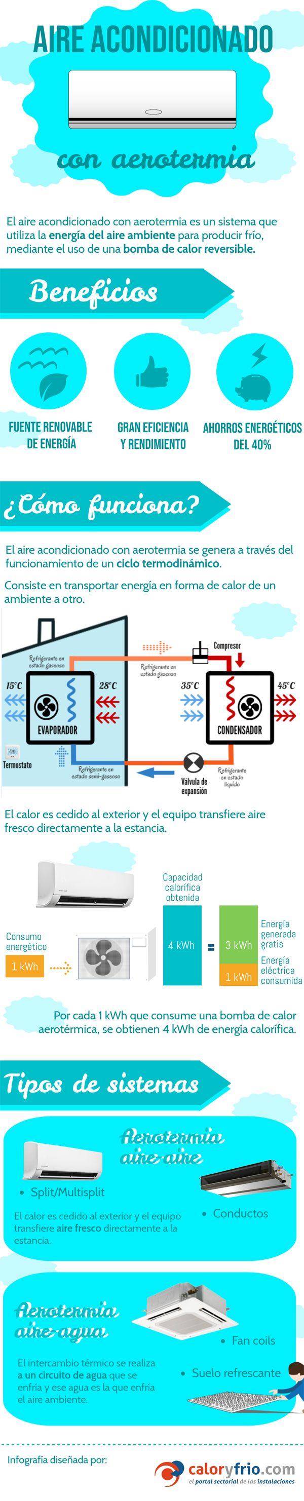 Aire acondicionado con aerotermia ¿Qué es y cómo funciona