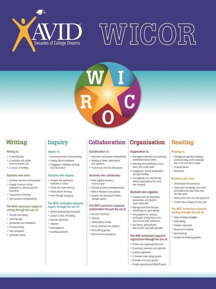 AVID WICOR Strategies - as you plan lessons, attempt to have WICOR in every week. Writing, inquiry, collaboration, organization and reading.