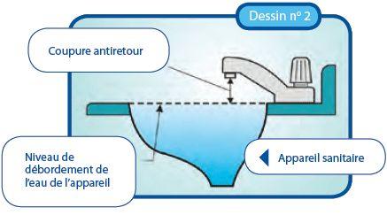 Dessin No 2. Coupure antiretour, niveau de débordement de l'eau de l'appareil, appareil sanitaire.