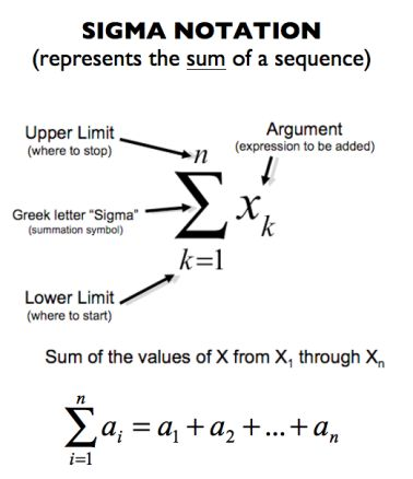 """love the """"notice and wonder"""" approach! Summation notation"""