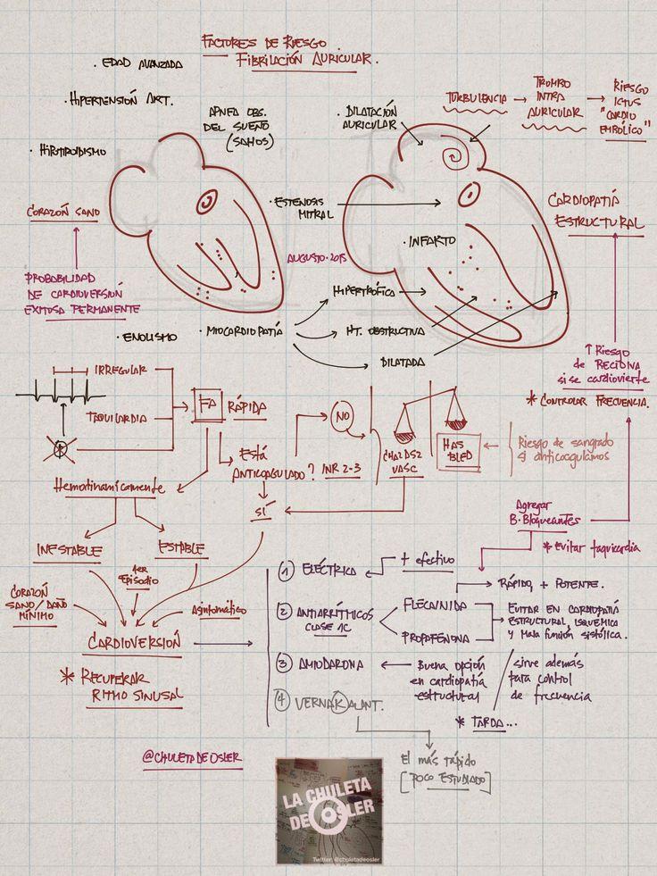 La Chuleta de Osler: Cardiología: Fibrilación auricular con respuesta ventricular rápida. Qué hago? (II)