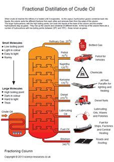 Fractional Distillation of Crude Oil Poster (A3)