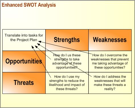 SWOT analysis   (just listing Strengths Weaknesses Opportunities and Threats isn't enough)