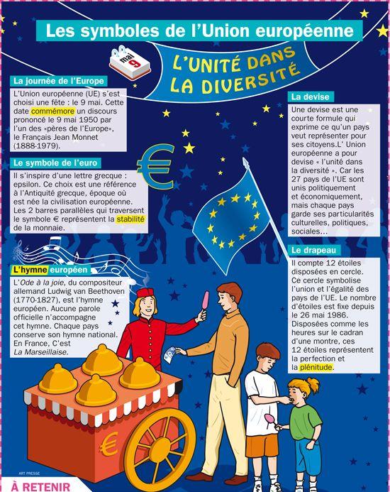 Fiche exposés : Les symboles de l'Union européenne