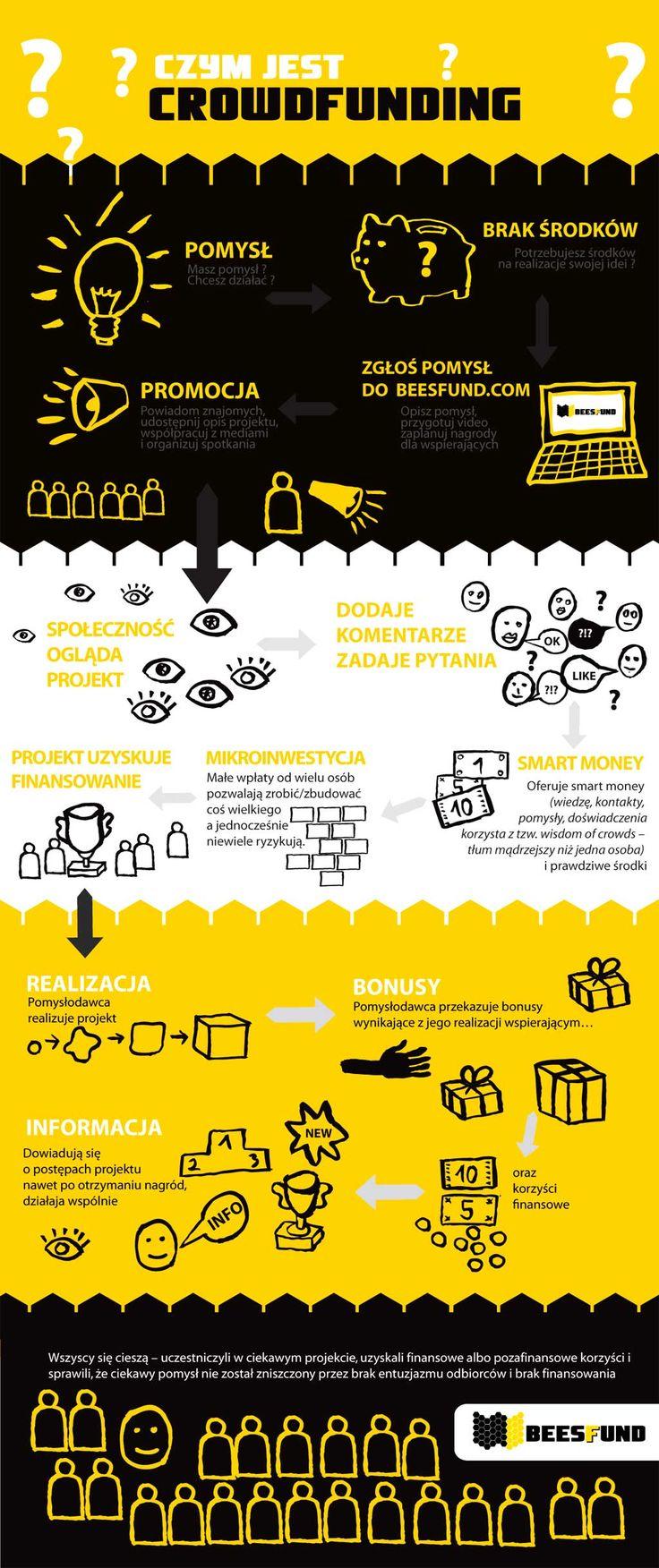Beesfund.com to polska platforma finansowania społecznościowego, która jako pierwsza umożliwi wspieranie projektów o charakterze udziałowym. Infografika pokazuje cały proces zbiórki finansowania społecznościowego w ciekawy sposób.