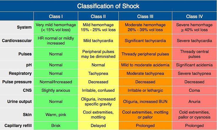 Classification of shock #pediatric #boards - ER -