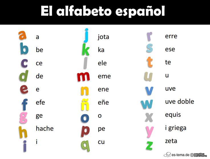 Una de las primeras cosas que enseñamos a los alumnos es el nombre y la pronuncia de las letras del alfabeto. Aquí les dejo 3 actividades para trabajar este contenido. Mi sugerencia e…