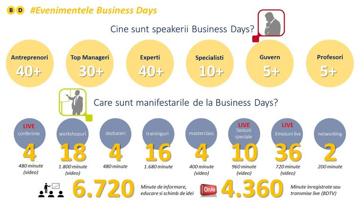 Sunt putine evenimente din Europa care iti ofera pe durata celor doua zile atat de multe oportunitati de invatare ca un eveniment Business Days: 6.720 minute de informare si educare, peste 120 de speakeri, peste 50 de manifestari si peste 4.000 de minute de transmisiuni live.  www.businessdays.ro
