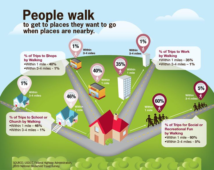 People are more likely to walk to destinations that are closer.  Land use patterns that keep destinations close by are an essential part of walkability.  http://www.pedestrians.org