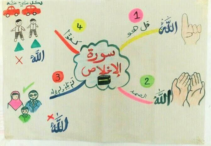 الخرائط الذهنية لحفظ السور القصيرة بيتى مملكتى Islamic Books For Kids Islamic Kids Activities Muslim Kids Activities