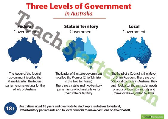 A poster providing information on the three levels of government in Australia.
