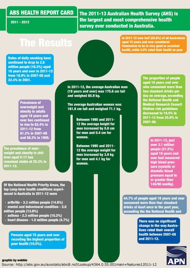 Interesting health statistics. The 2011-2013 Australian Health Survey is the largest and most comprehensive health survey ever conducted in Australia.