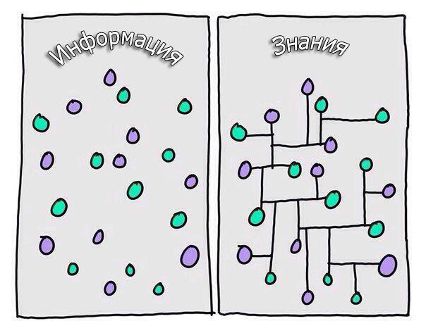 Разница между информацией и знаниями