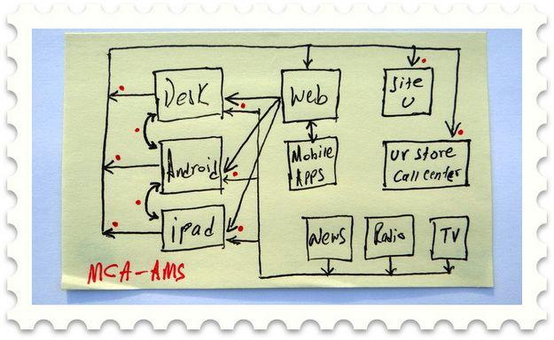 Dear Avinash: Attribution Modeling, Org Culture, Deeper Analysis +++