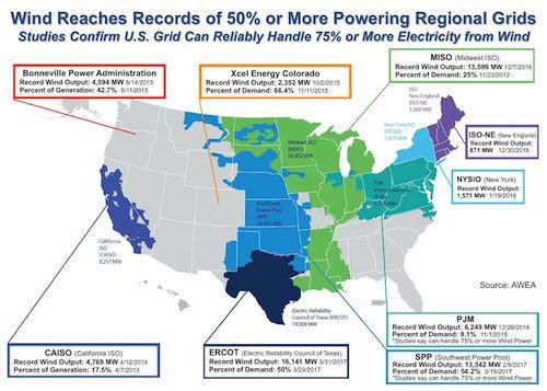 Major Utilities Buying More Wind as Economics Drive US Energy Transformation - Renewable Energy World