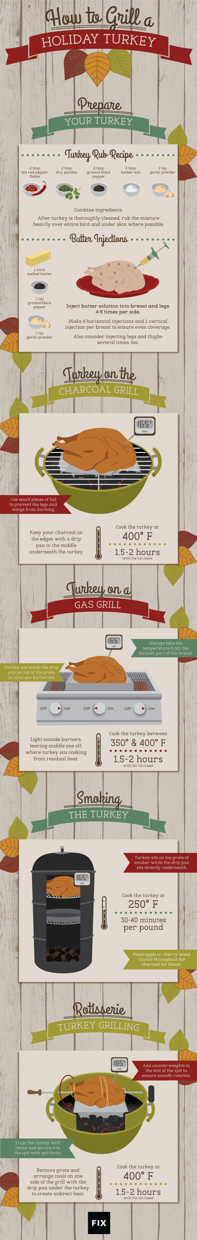 Grill your turkey on the barbecue or slow-cook it in the smoker for a better tasting bird and lots of saved kitchen space this holiday season! Merry Christmas